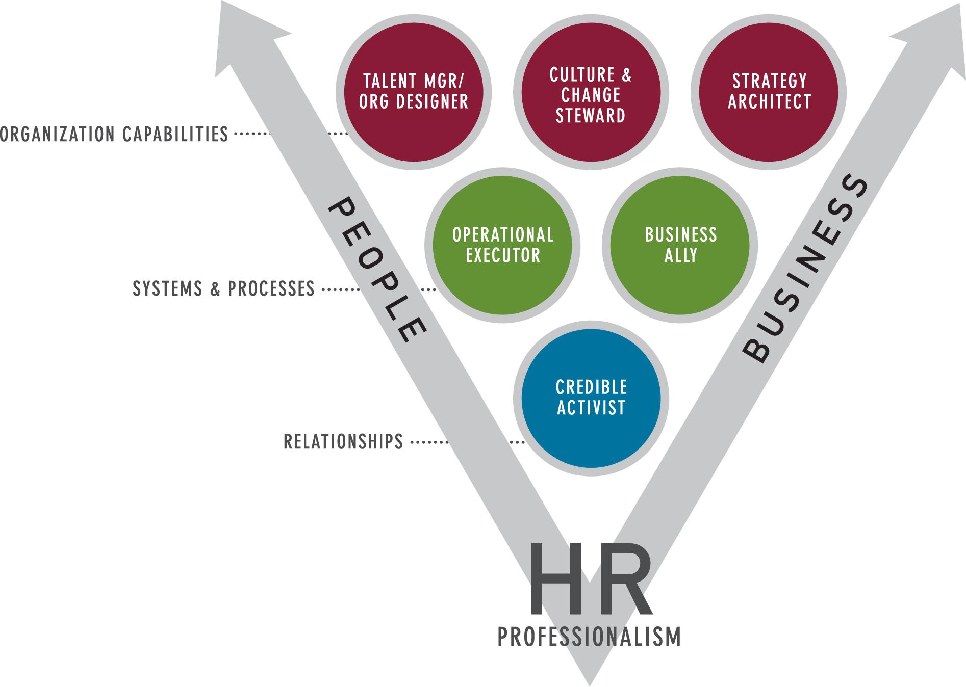 HR Competency Study Model 2007