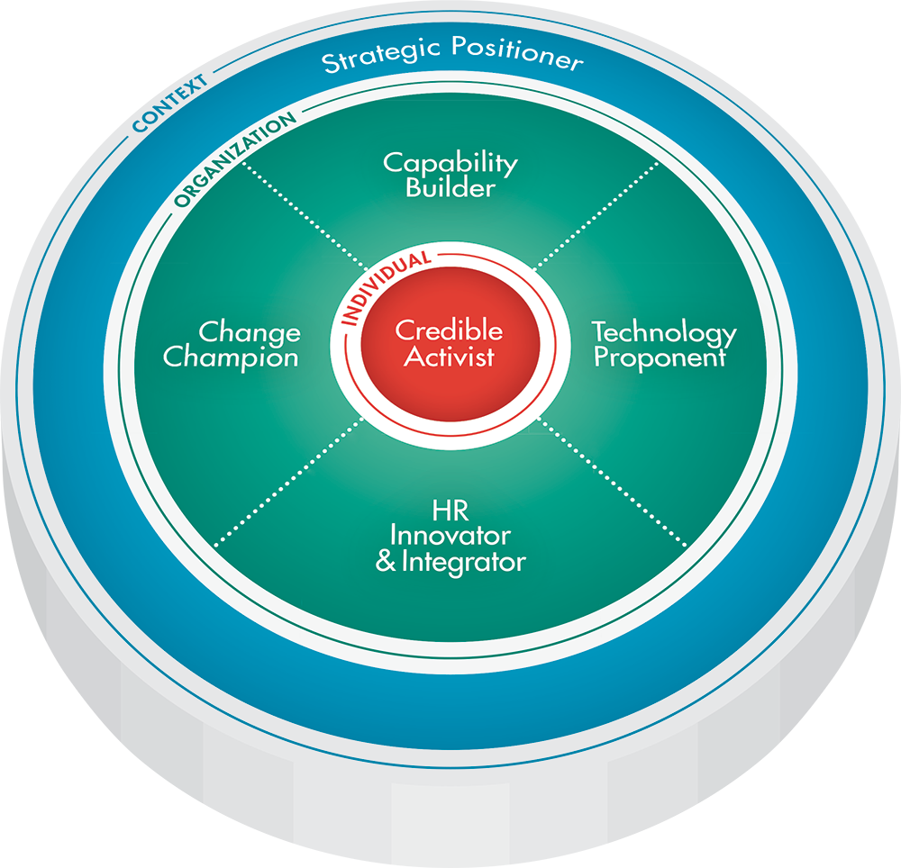 HR Competency Study Model 2012