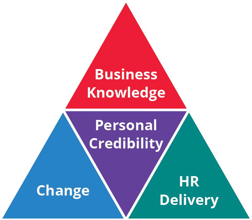 HR Competency Model 1992