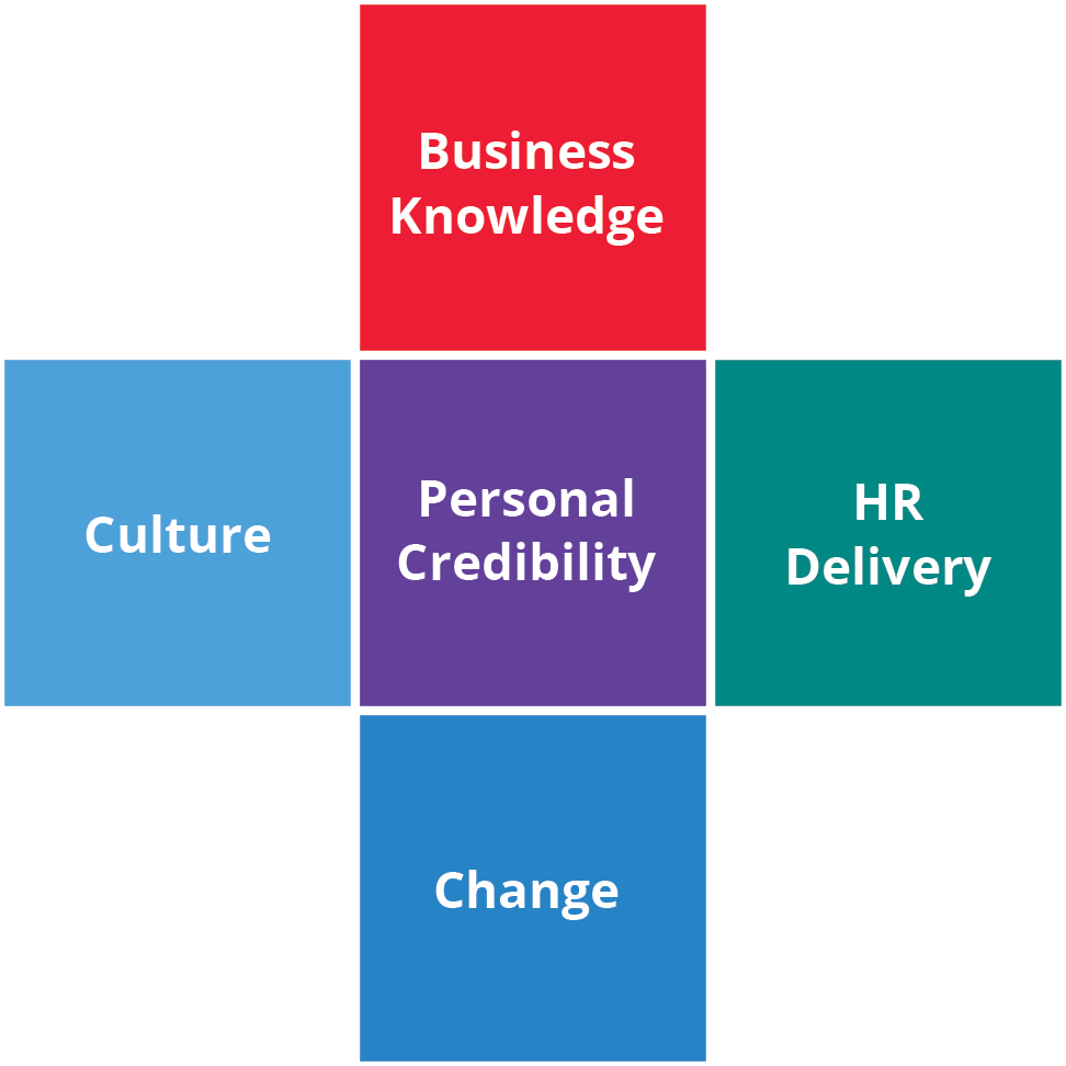 HR Competency Study Model 1997