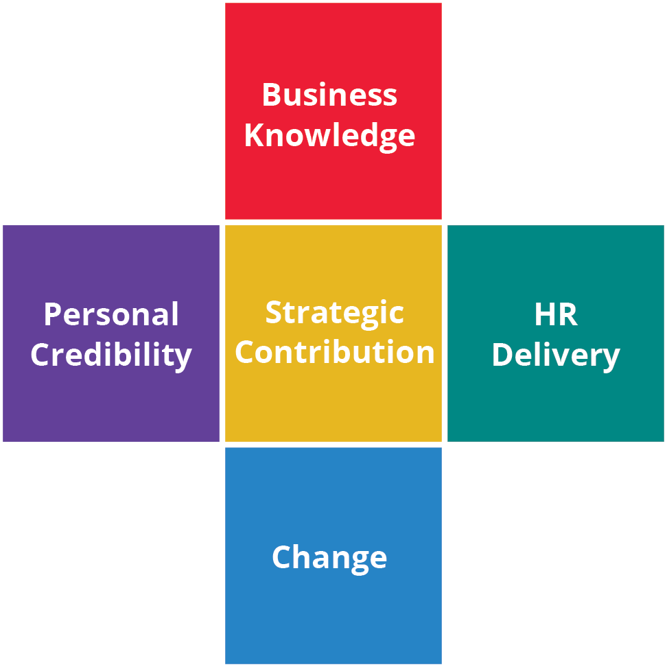 HR Competency Study Model 2002