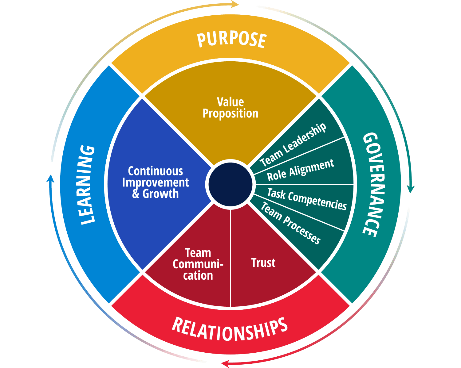 Purpose, governance, relationships, and learning.