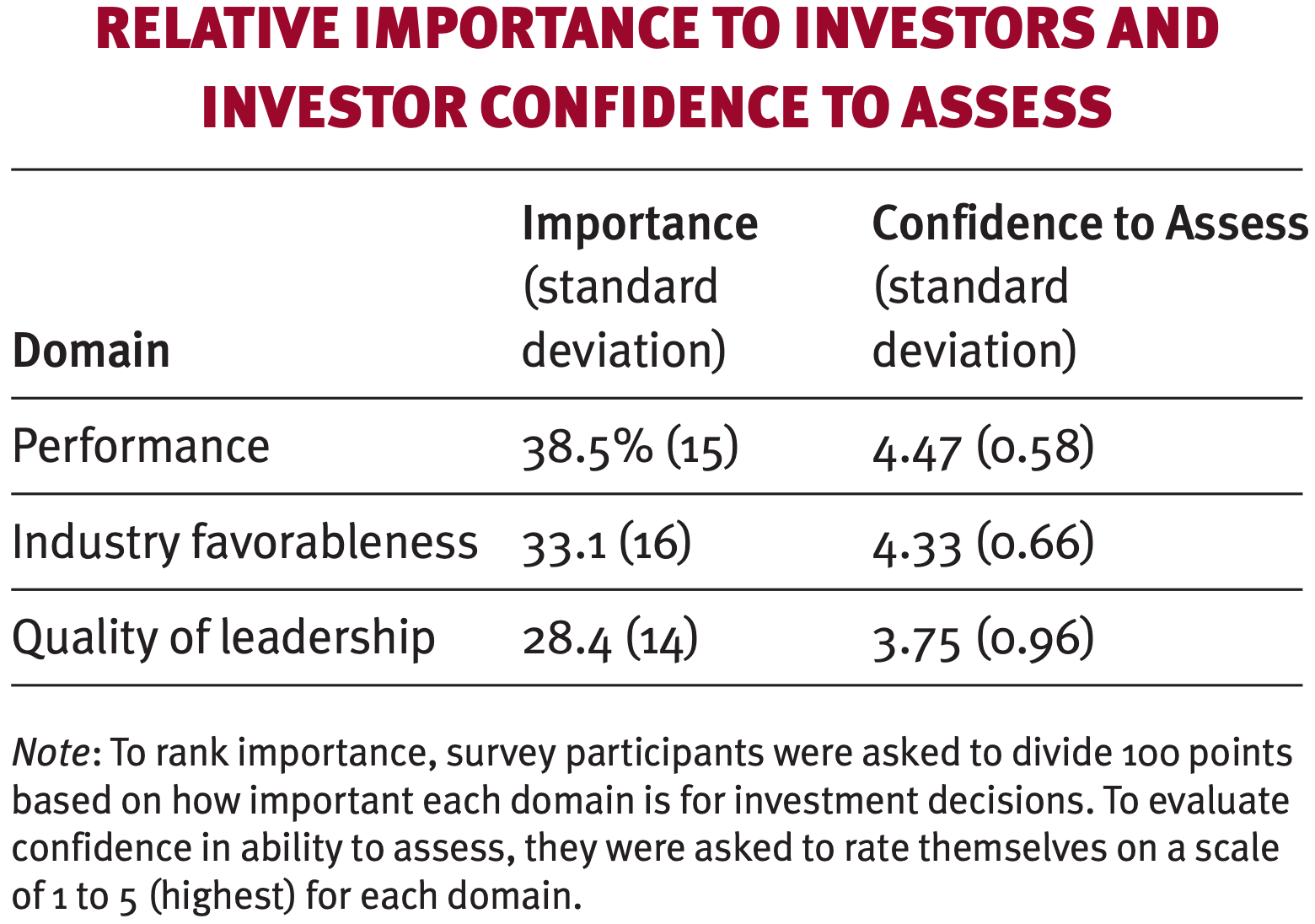 Relative importance to investors and investor confidence to assess