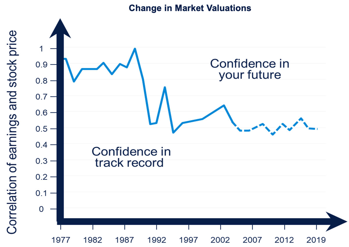 Change in Market Valuations