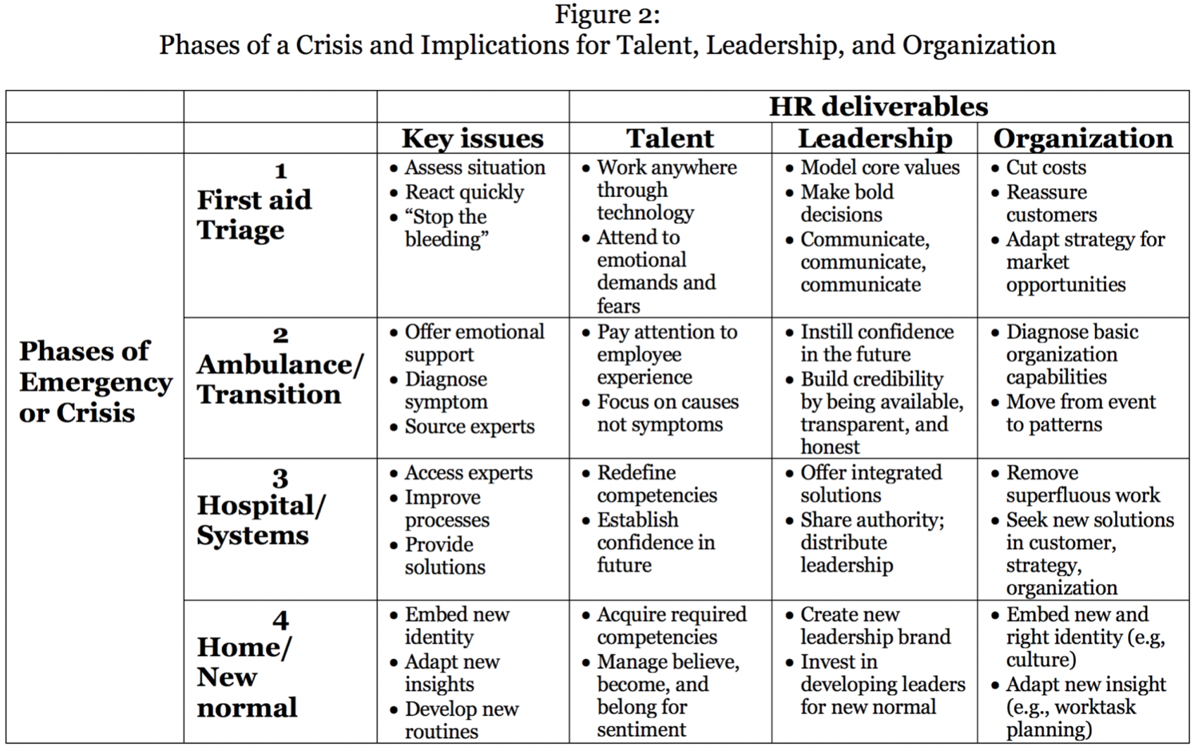 Table: Phases of a Crisis and Implications for Talent, Leadership, and Organization