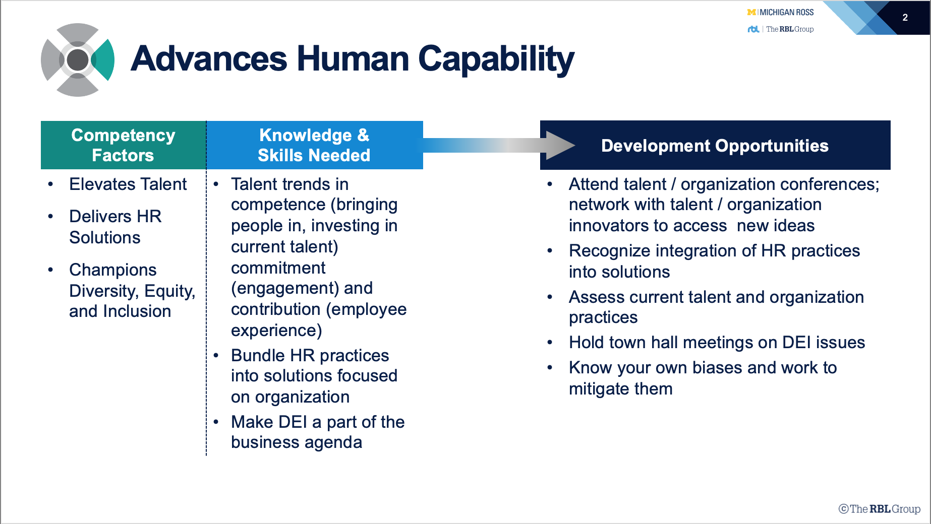 HR Competency Study Advances Human Capability Table