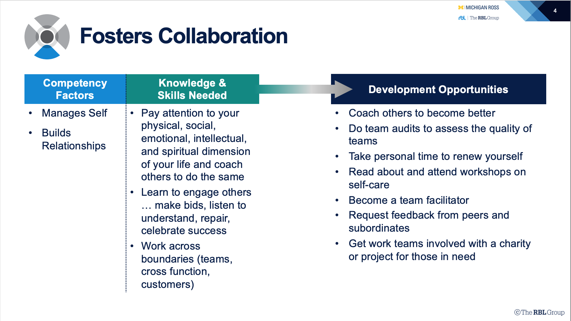 HR Competency Study Fosters Collaboration Table