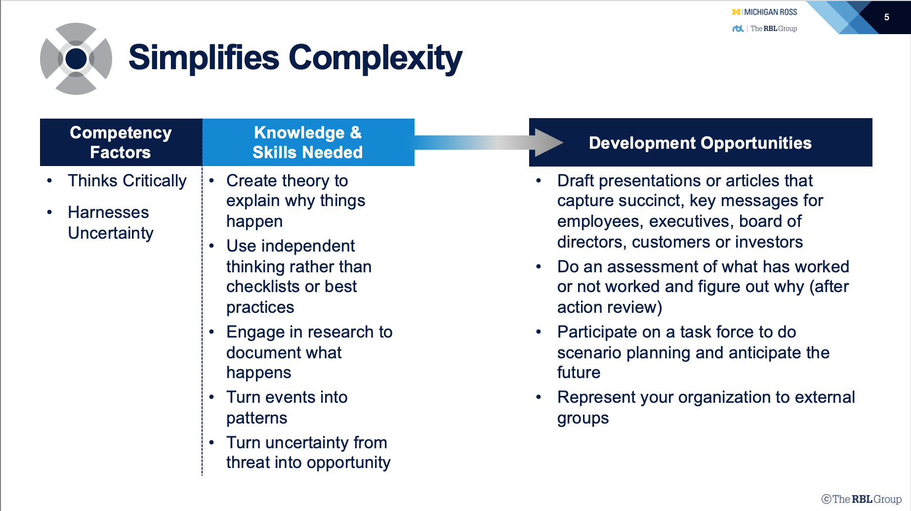 HR Competency Study Simplifies Complexity Table