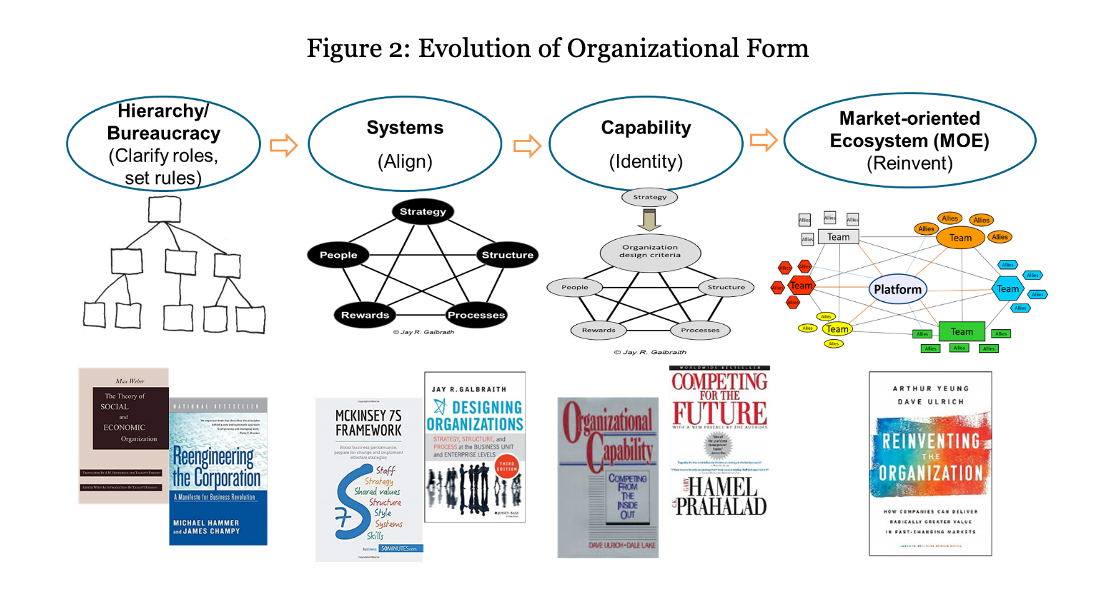 Organizational form evolving from hierarchy/bureaucracy to systems, capability, and finally a market-oriented ecosystem.
