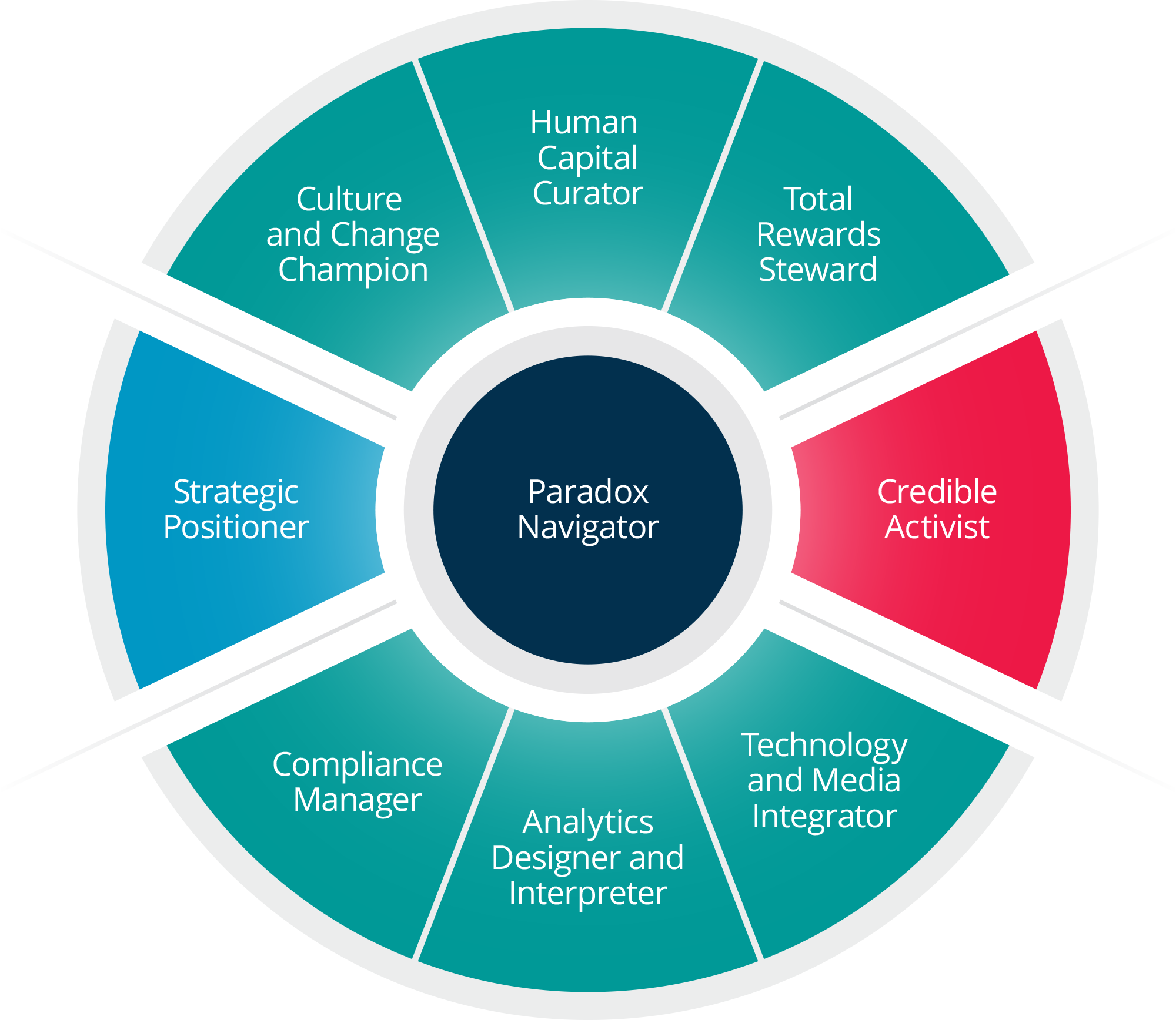 HR Competency Model 2016