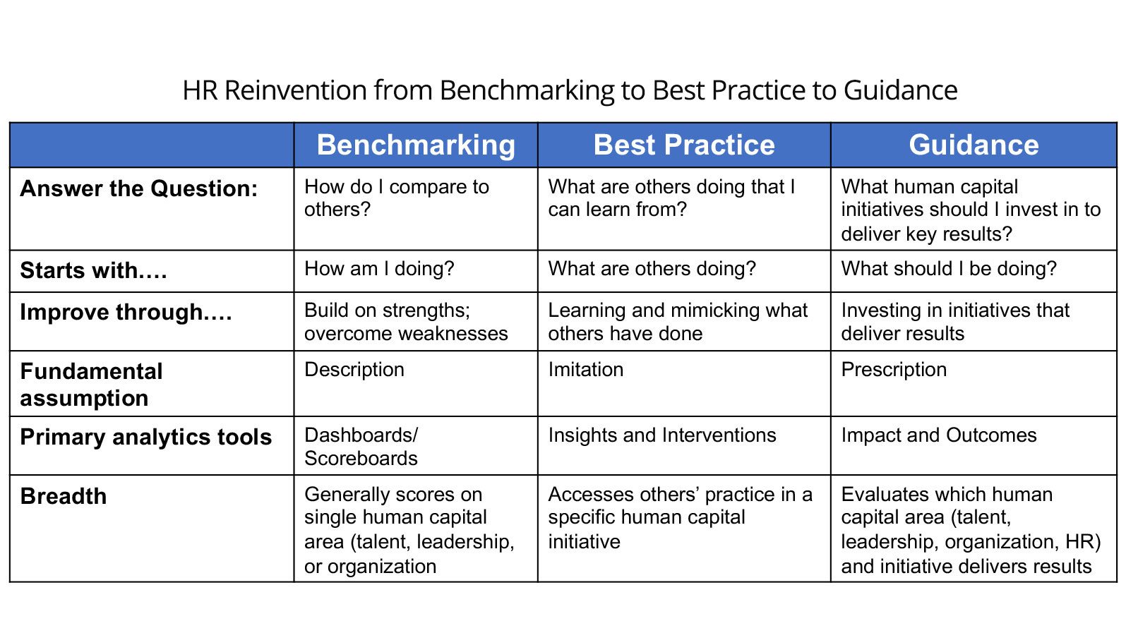 HR Reinvention from benchmarking to best practice to guidance.