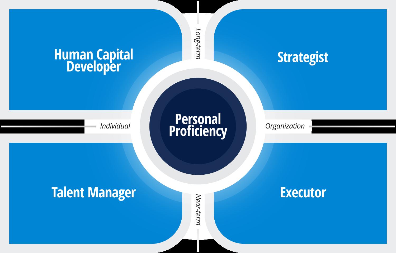 The leadership code model